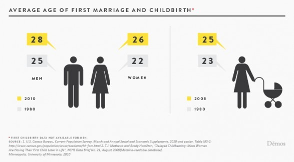 Average Age of First Marriage and Childbirth