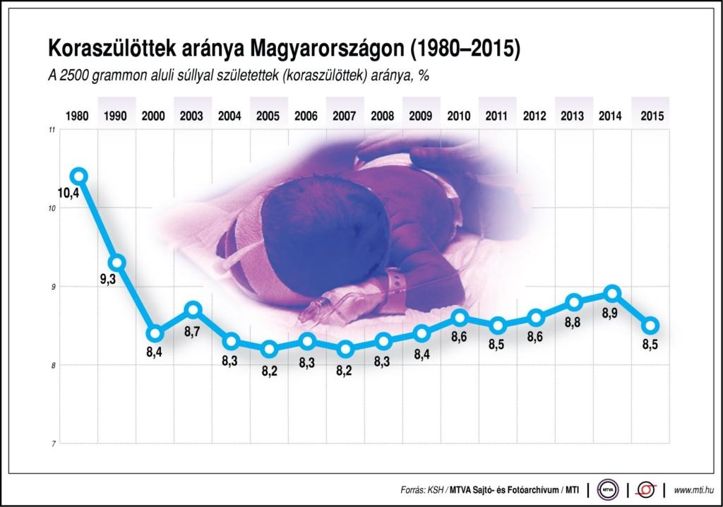 A 2500 grammon aluli súllyal születettek (koraszülöttek) aránya