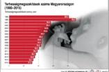 Sokatmondó grafikonok a ma Magyarországáról!