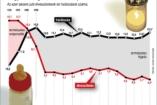 Két grafikon az emberéletekről - NO KOMMENT