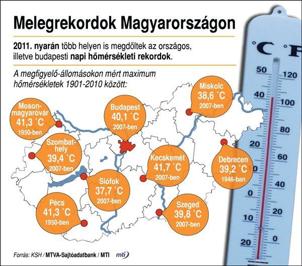 Az év legmelegebb napja