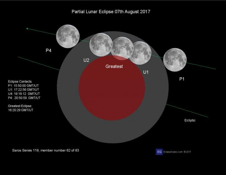 Részleges holdfogyatkozás lesz ma este!